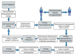 Жизненный цикл оборудования в системе