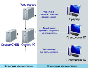 Архитектура системы СВД